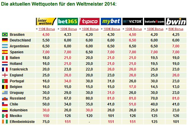wetten_wm_2014