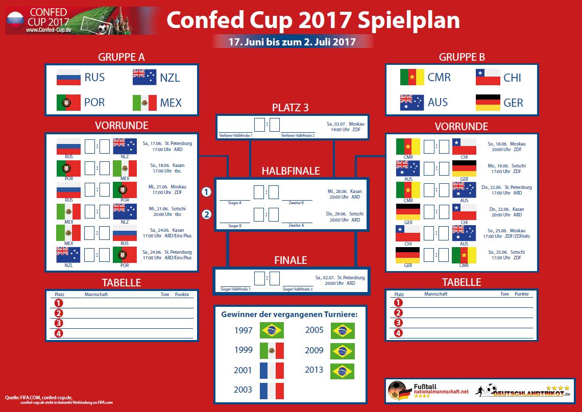 Der Confed Cup Spielplan